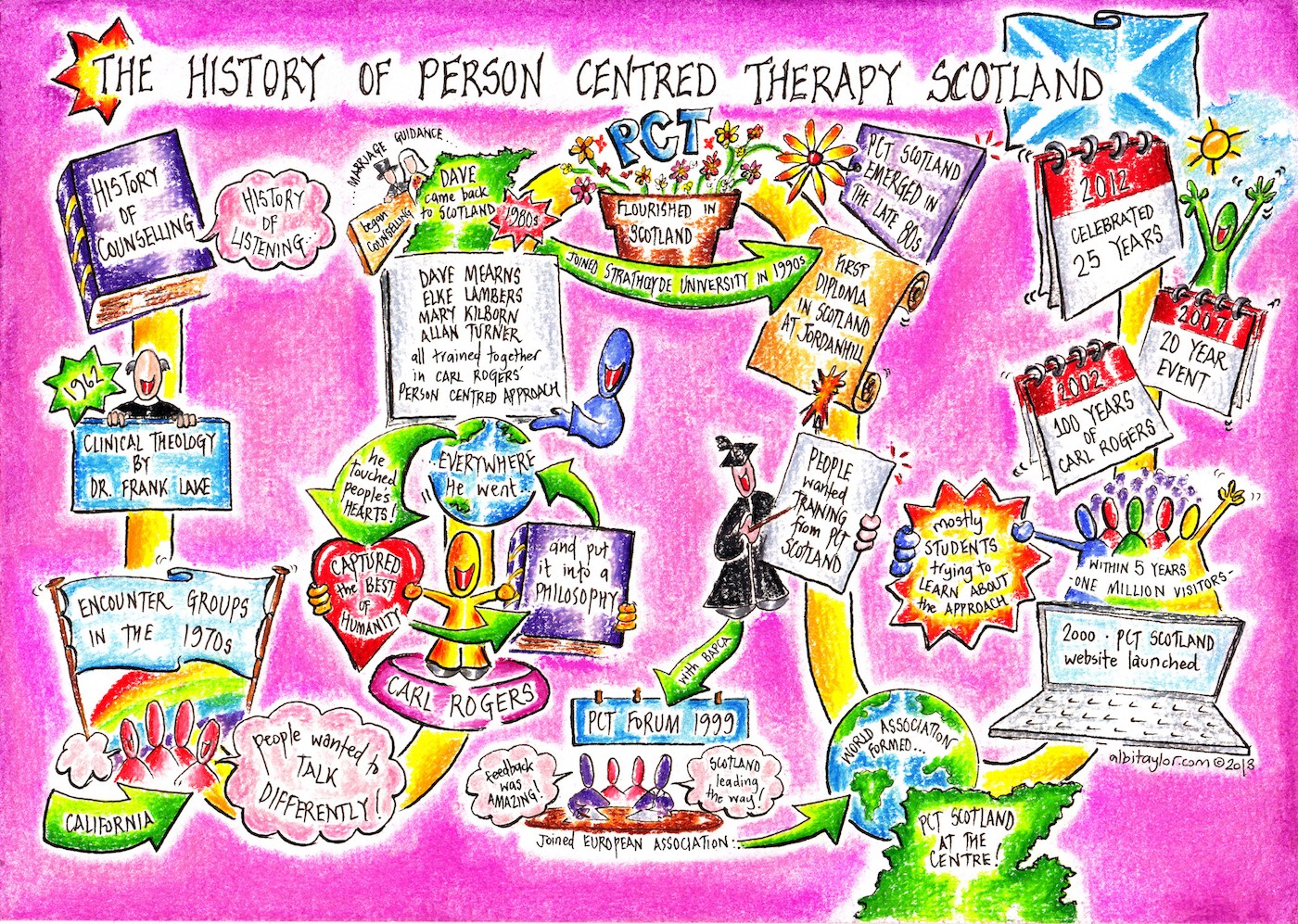 The history of Person-Centered Therapy Scotland