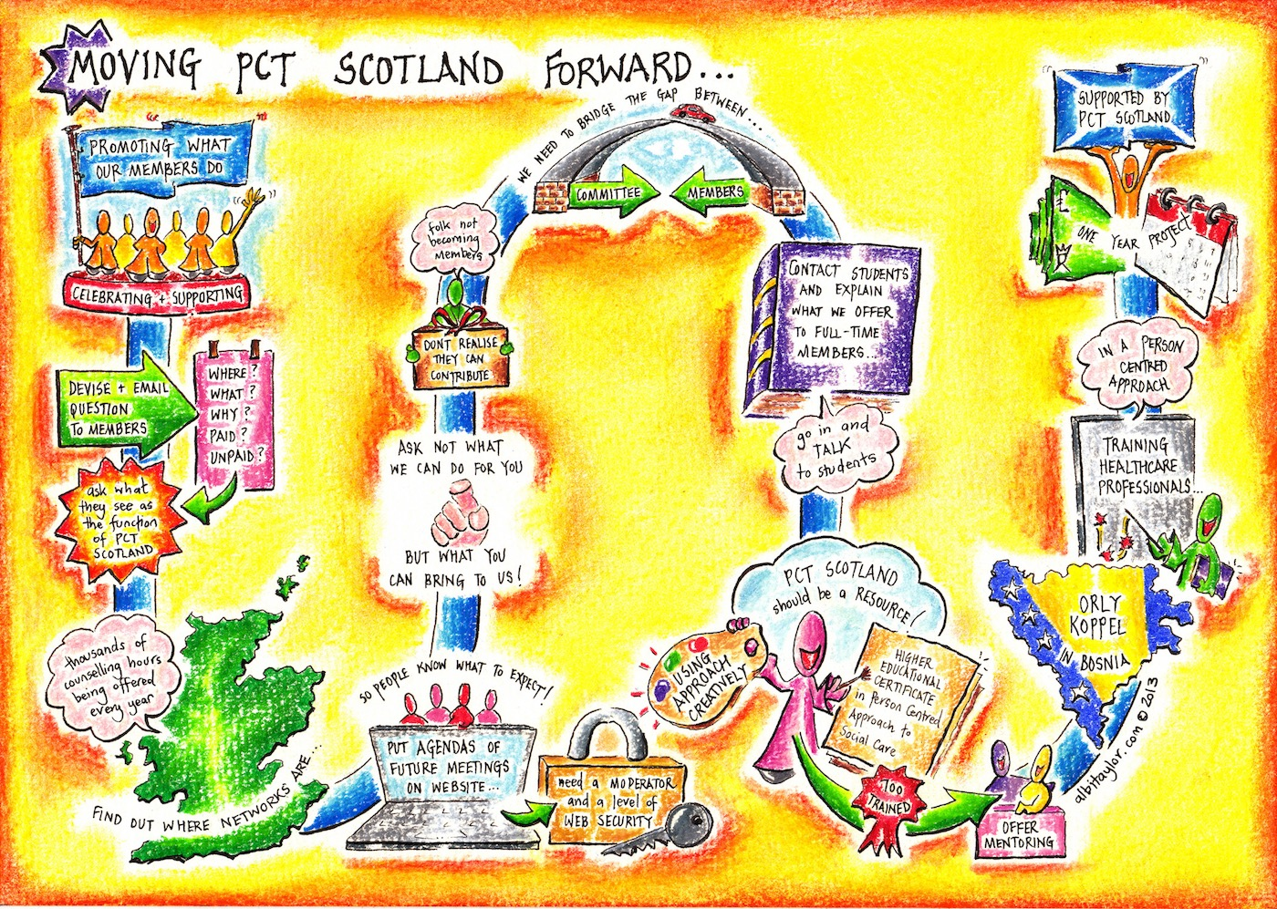 Moving PCT Scotland Forward